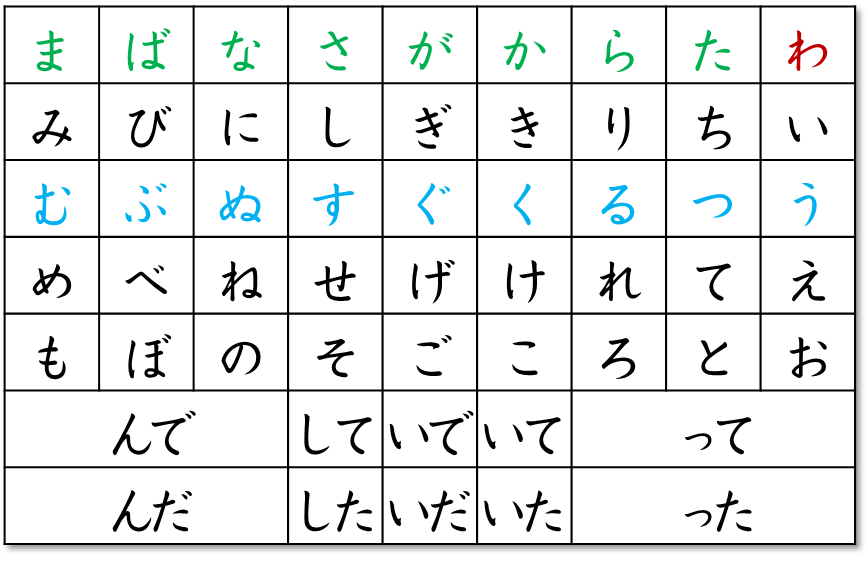 Japanese verb conjugation chart for causative form