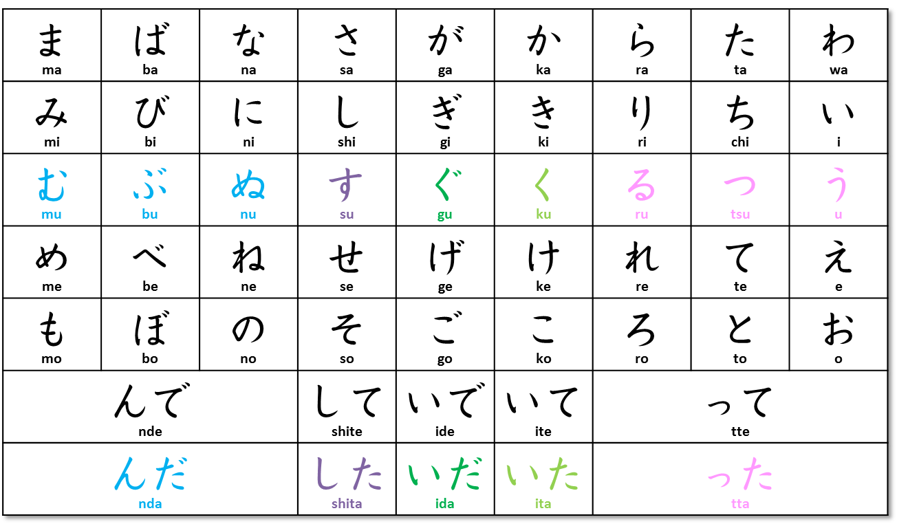 Japanese verb conjugation chart for TA form