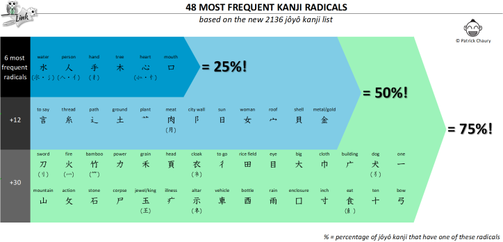 Most frequent radicals
